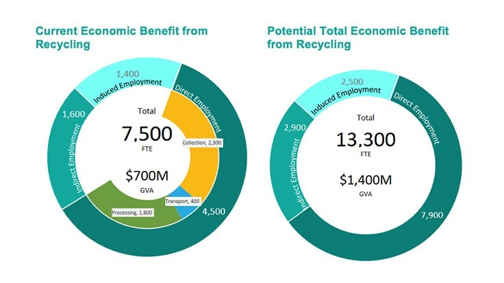 Report examines potential economic benefit of recycling in Alberta