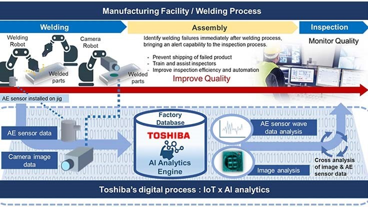 Toshiba, Gestamp partner on chassis weld monitoring technology
