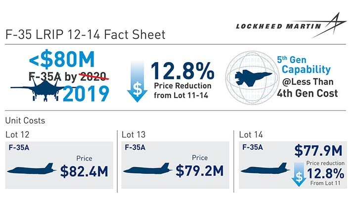 Lockheed Martin reduces F-35A cost by 12.8%