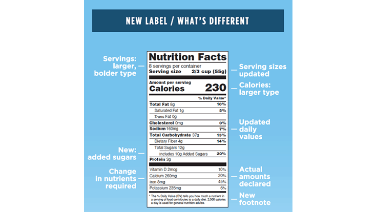 FDA Issues Final Nutrition Facts Guidance; First Compliance due January 1, 2020