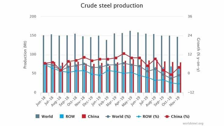 November crude steel production down in most nations