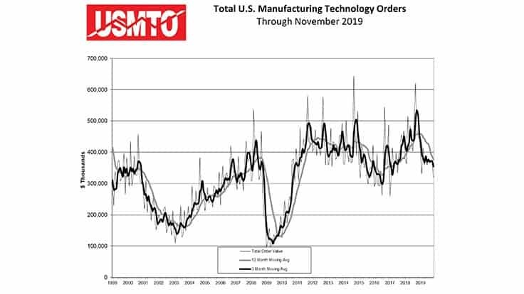 US Manufacturing Technology industry generally optimistic about 2020