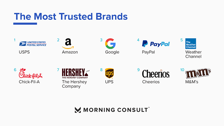 Morning Consult Reveals The Most Trusted Brands of 2020