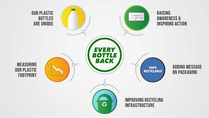 Dallas-Fort Worth receives investments from Every Bottle Back initiative