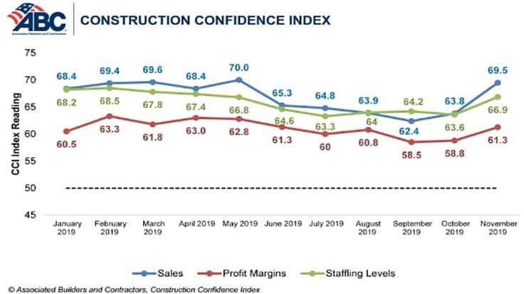 ABC reports surge in construction contractor confidence
