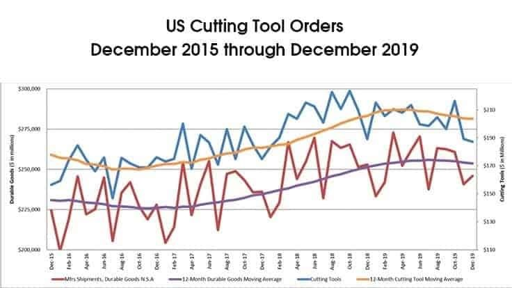 US cutting tools sales basically flat in 2019