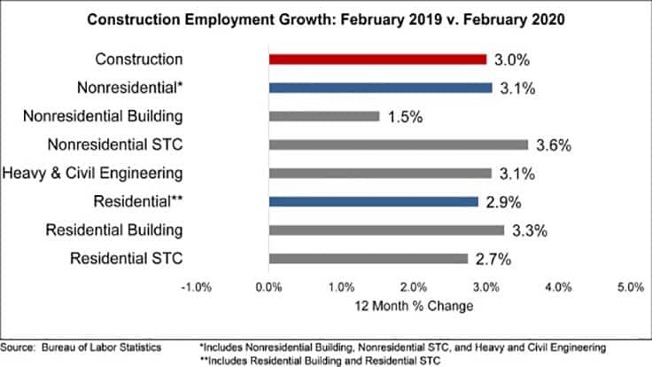 ABC reports increase in nonresidential construction employment in February
