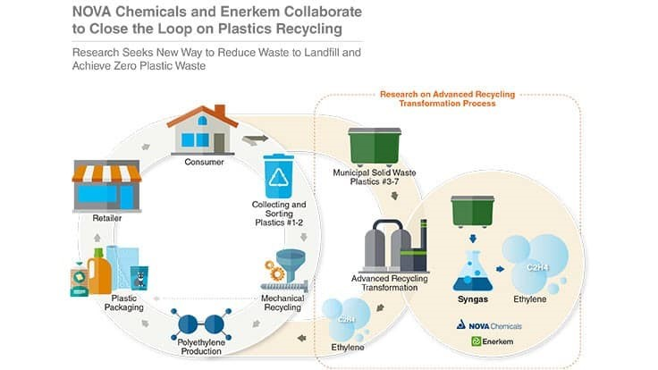 Nova Chemicals, Enerkem partner on advanced recycling technology for plastics
