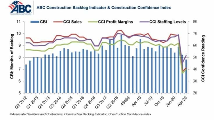 ABC Construction Backlog Indicator falls in April, contractor confidence rebounds