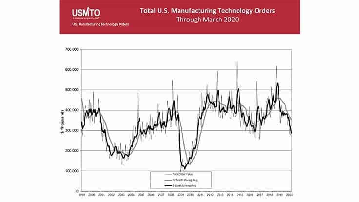 March US manufacturing technology orders up; US cutting tool orders up