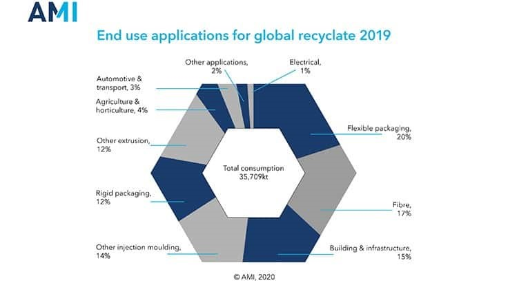 AMI forecast sees doubling of plastic recycling volume by 2030
