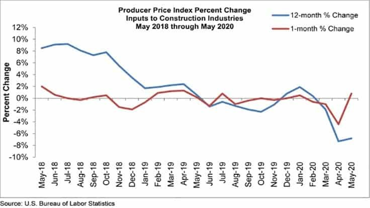 Construction input prices rise in May