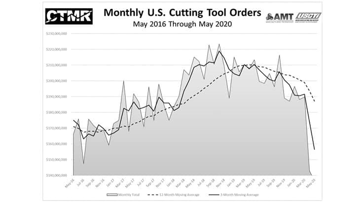 May 2020 US cutting tool orders down 4.4% from April 2020