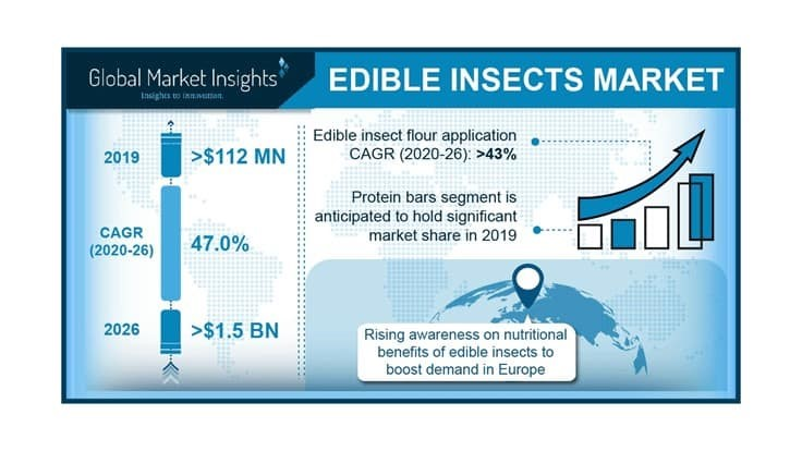 Edible Insects Market To Hit $1.5 Billion by 2025, GMI Report Shows