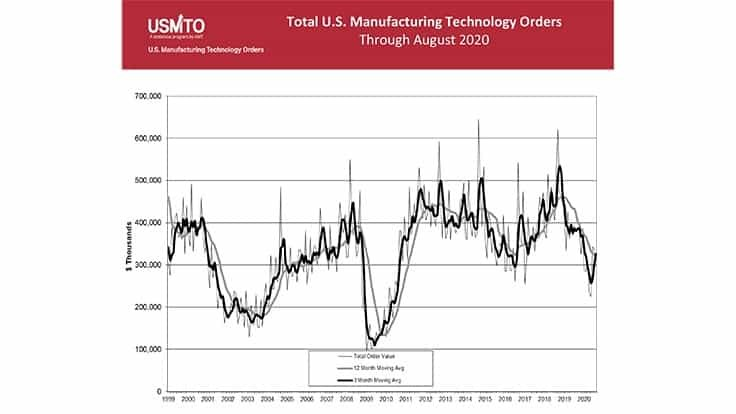 August US manufacturing technology orders totaled $297.8 million