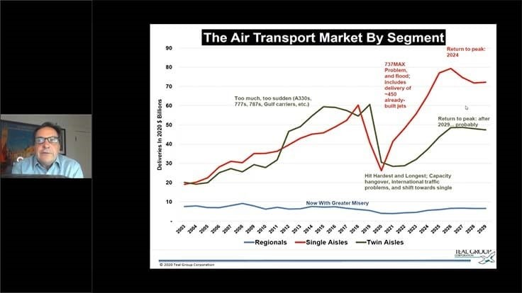 Aerospace markets in 2021 webinar with Richard Aboulafia