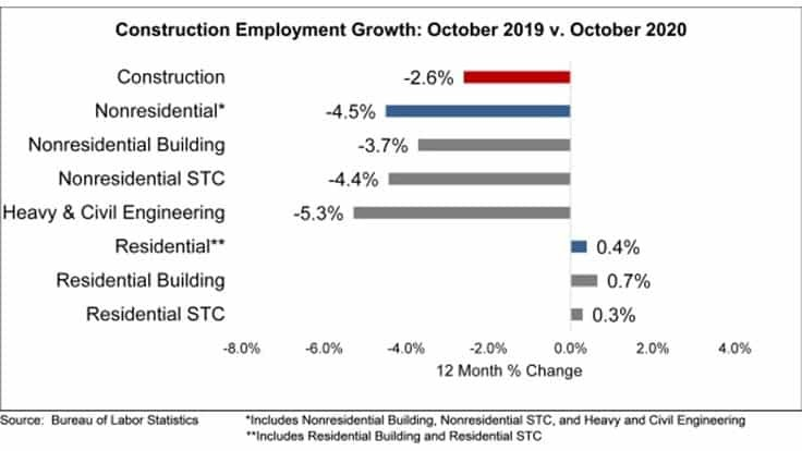 Nonresidential construction employment expands in October