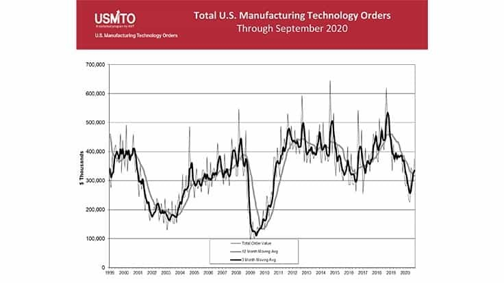 September 2020 U.S. Manufacturing Technology Orders total $373.7 million