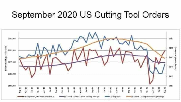 US cutting tool orders up 14.7% from August 2020