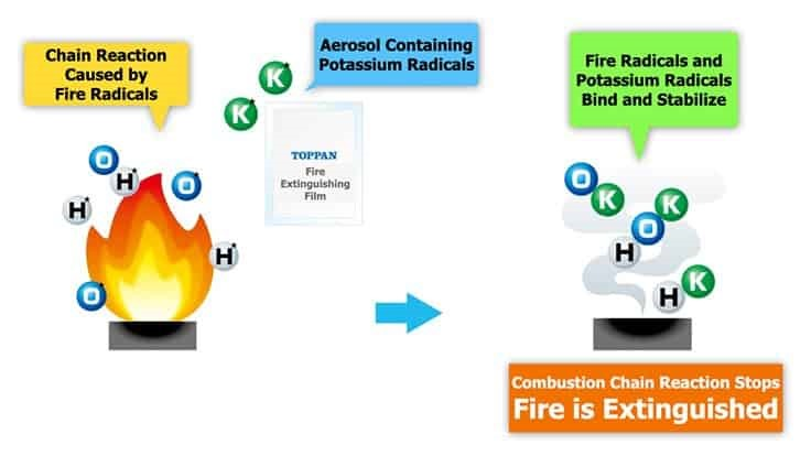 Toppan develops fire prevention film for lithium-ion batteries