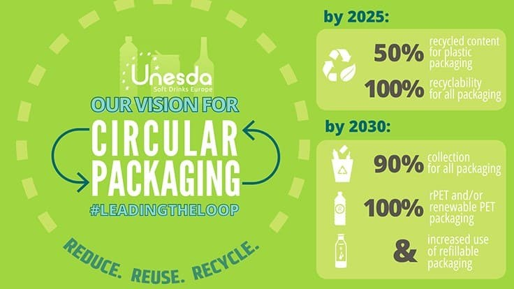 Unesda says beverage packaging can be circular by 2030
