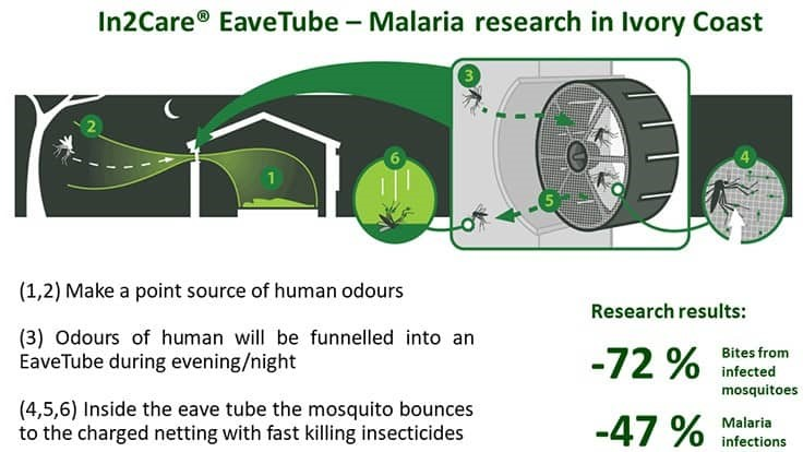 EaveTubes Reduce Malaria by 47%, Study Shows