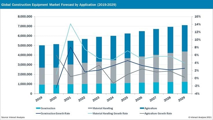 Forecast sees rising equipment market in 2020s