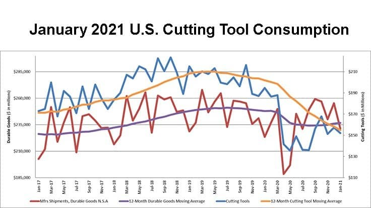 January 2021 US cutting tool orders down 3.2% from December 2020
