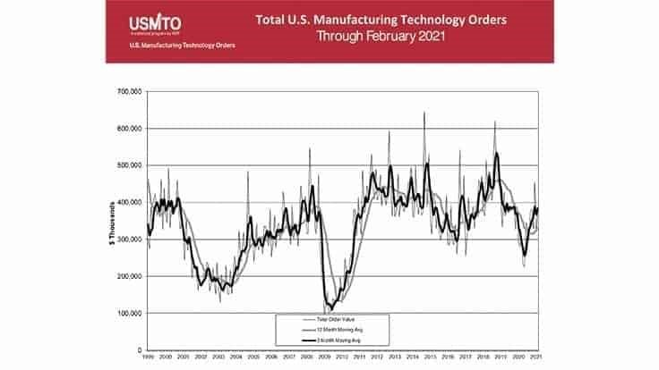 US Manufacturing Technology Orders totaled $377.6 million in February 2021