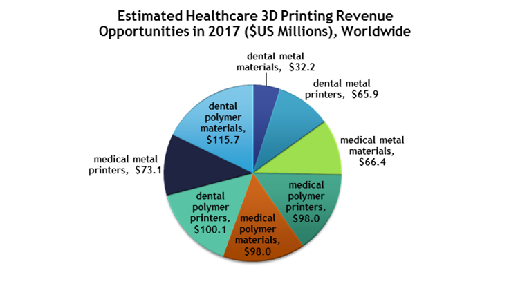 3D printing for medical, dental solutions
