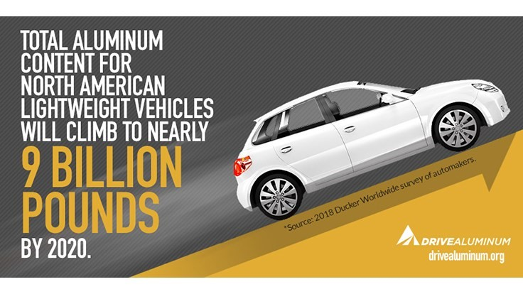 Aluminum use in autos advances