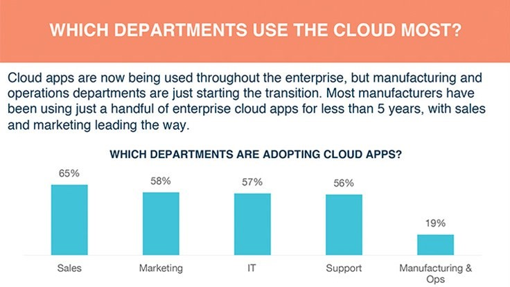 Cloud usage in manufacturing and engineering to triple by 2017
