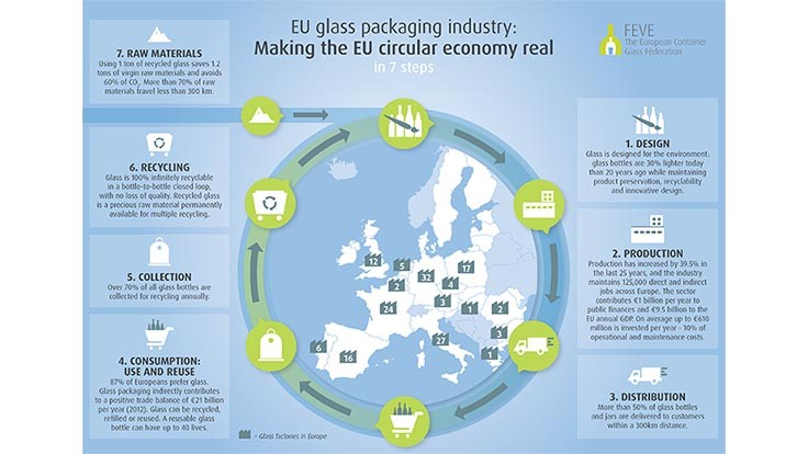 EU glass recycling rate reaches 73 percent