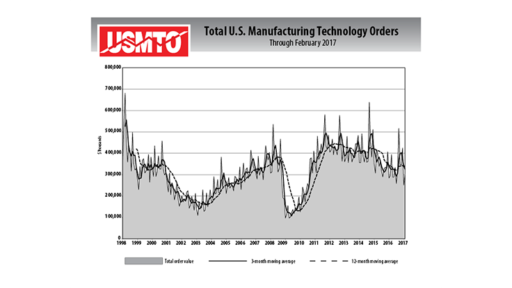 US manufacturing technology orders on path for recovery