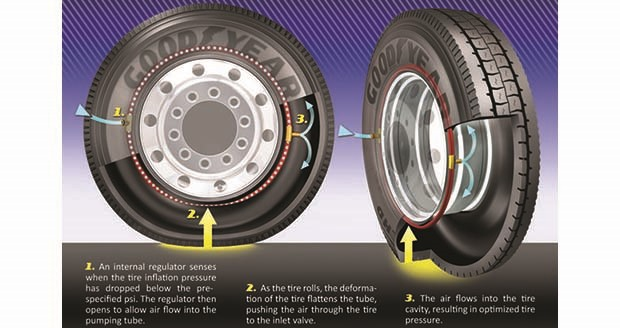Goodyear to begin fleet tests of self-inflating tires for commercial trucks