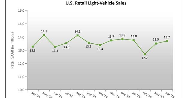 April auto sales set to post 10-year record