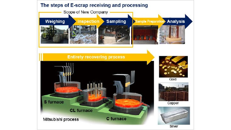 Mitsubishi Materials establishes e-scrap business in Europe