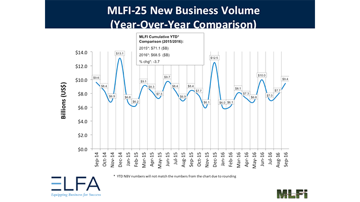 ELFA's MLFI-25 - September up 12%YOY, 22%MTM; down 4%YTD