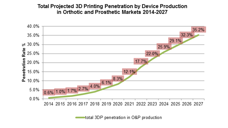 Opportunities for additive manufacturing in medical devices