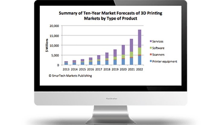 Trends in metal additive manufacturing