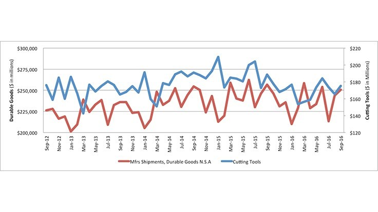 Cutting tool consumption falls in September