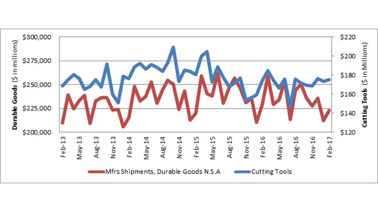 US cutting tool 2017 YTD consumption up 4.5% in February