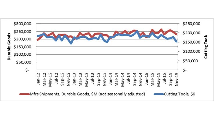 Cutting tool consumption falls in November