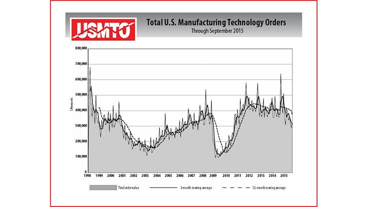 Manufacturing technology orders fell in April