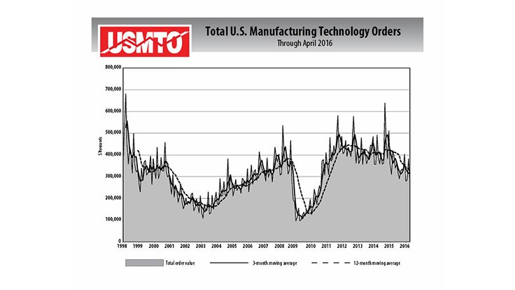 April 2016 manufacturing technology orders