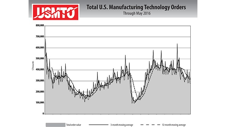Declines ease for manufacturing technology orders in May
