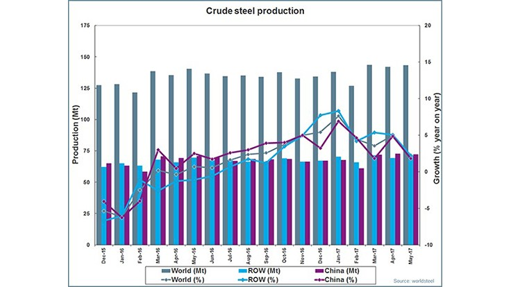 Crude steel production sees slight increase in May